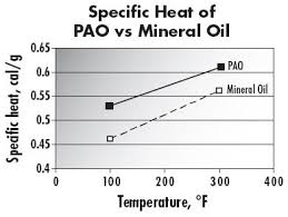 Mineral oil vs PAO oil temperature levels