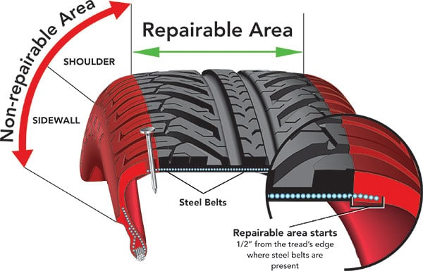 Non repairable area for tires with a nail