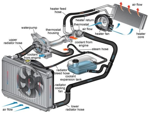 Car radiator components explained complete auto care