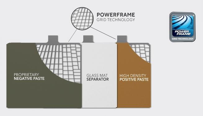 Car battery power frame grid technology graph