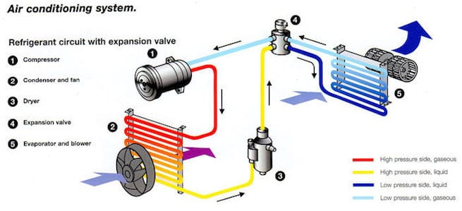 How a car air conditioning system works