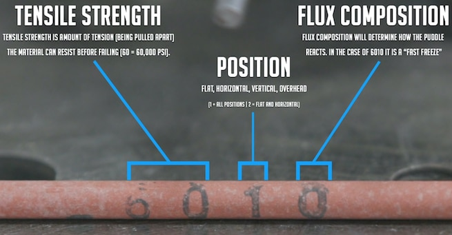 Welding rods description