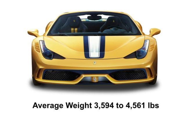 Sport Performance Cars Range of weights