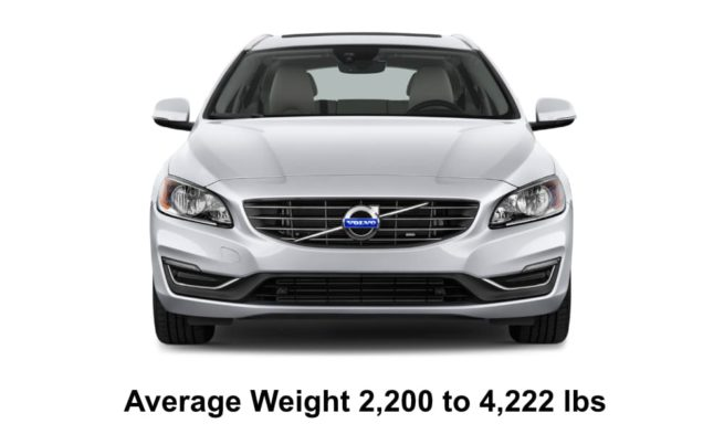 Average Weight of Station Wagons By Ranges