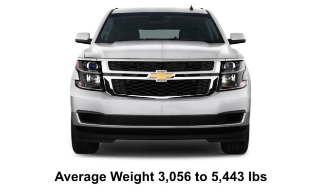 Weight Range Of SUVs or Sports Utility Vehicles