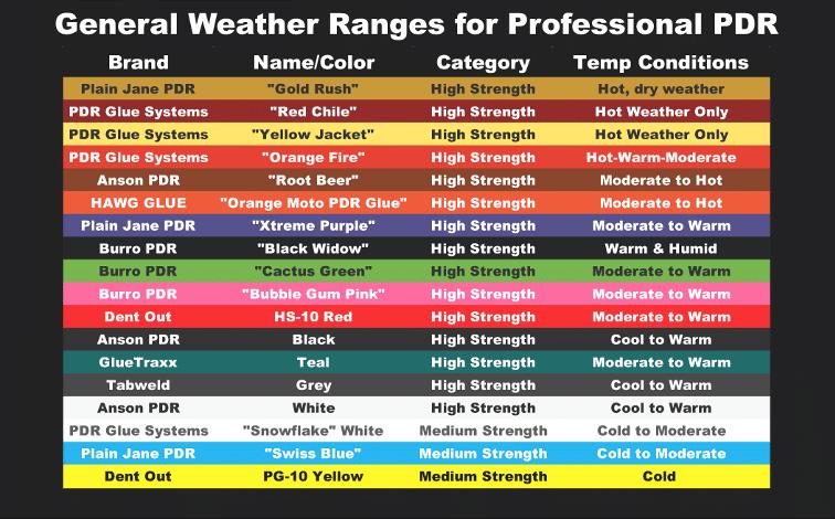 Anderson PDR Glue chart comparison
